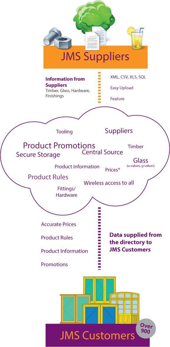 Supplier Diagram